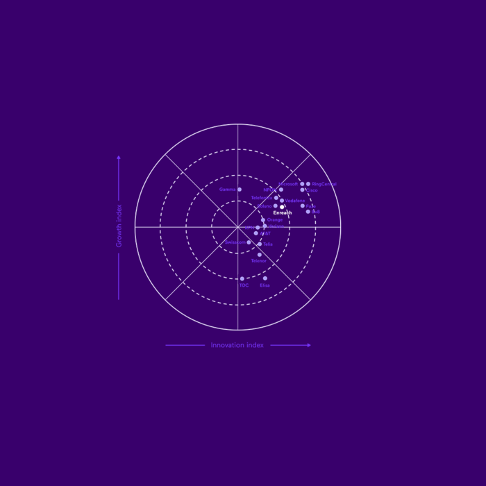 Frost & Sullivan Radar™ 2020